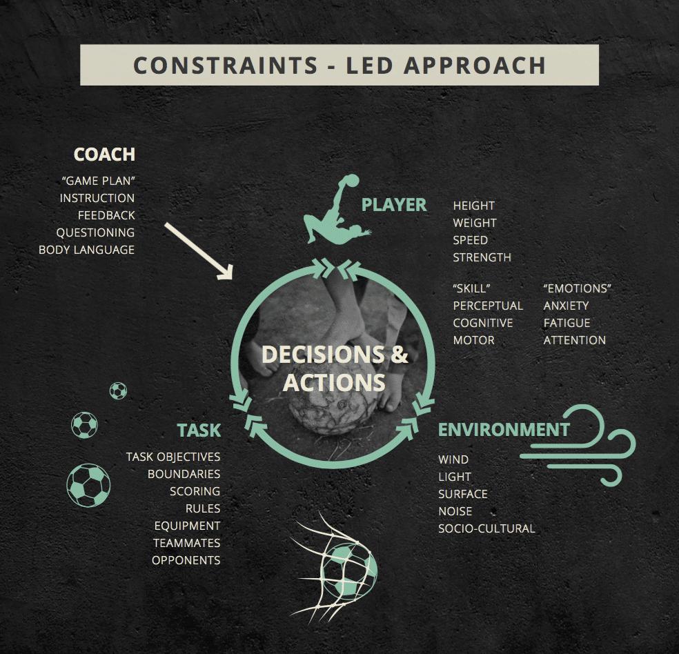 Figure 1: Constraints-Led Approach.
