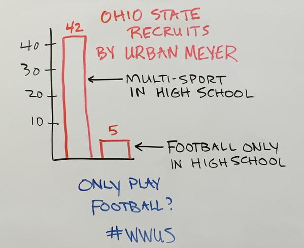 The image referred to by the author. By Urban Meyer, College Football Coach, Ohio State University.