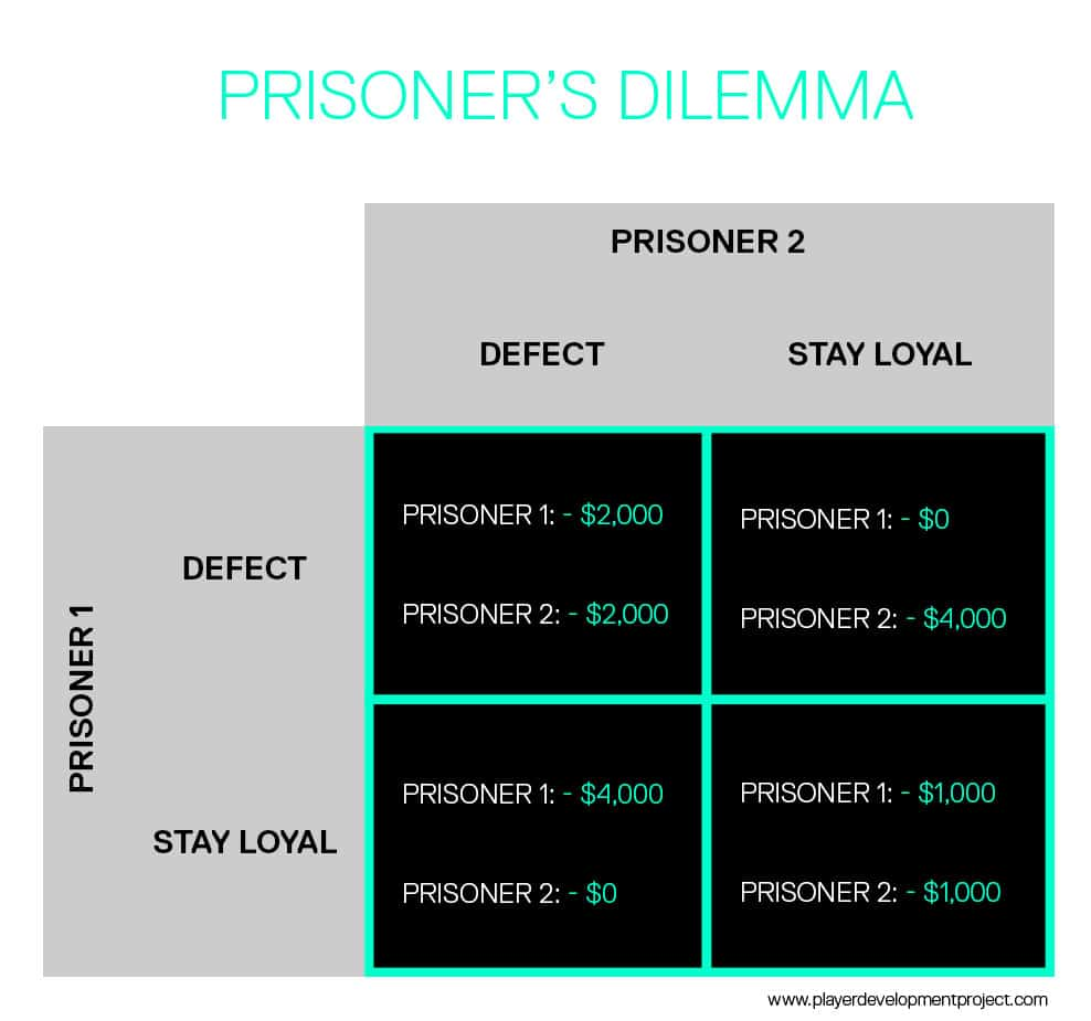 prisoner's-dilemma