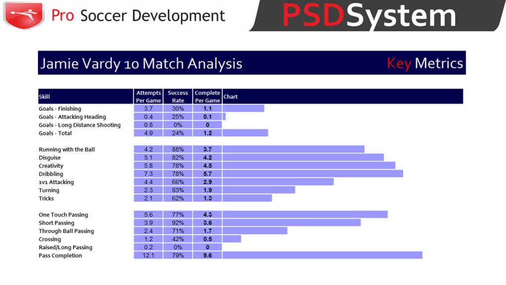Jamie Vardy PSDSystem Analysis 10
