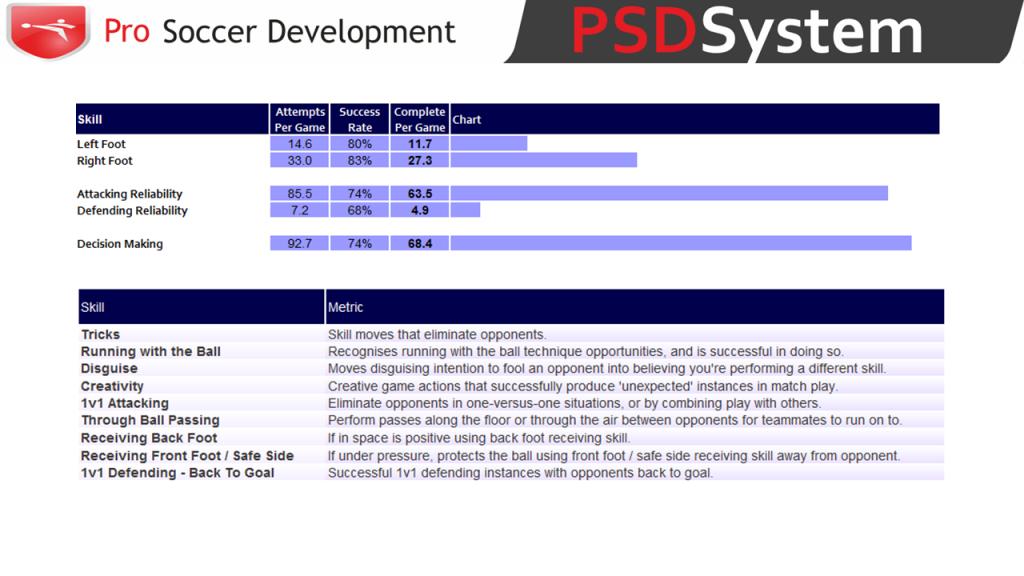 Jamie Vardy PSDSystem Analysis 4