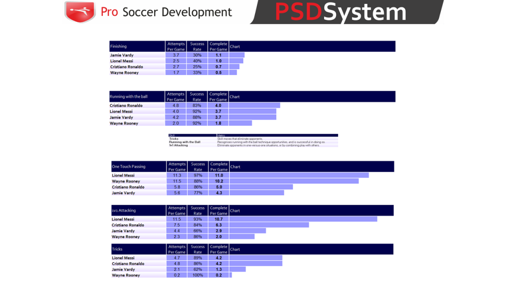 PSDSystem Comparison Tables