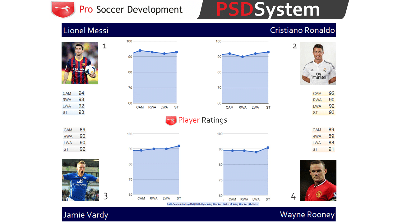 Player Ratings Comparison