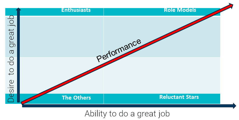 Performance management model