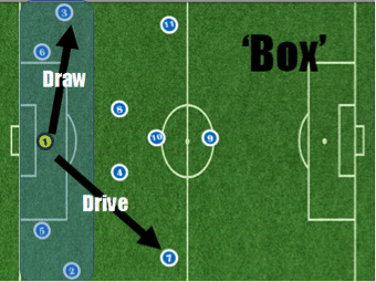 Some, most or all of the defensive players drop within the depth of the box to receive. This would encourage us to play short to draw the opposition on or drive past the press.