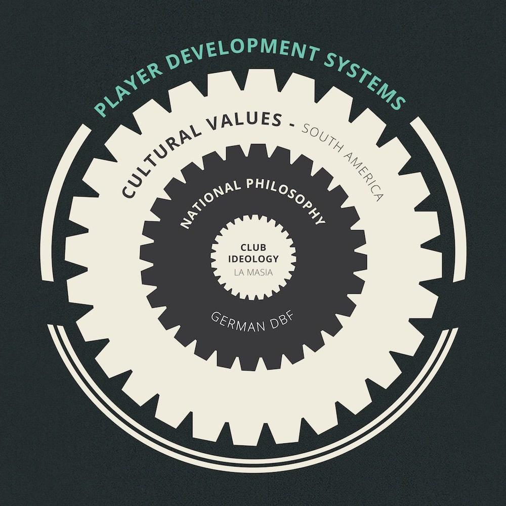 Player development systems model.