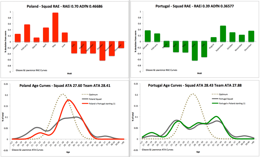 Graph showing relative age effect for Poland vs Portugal match