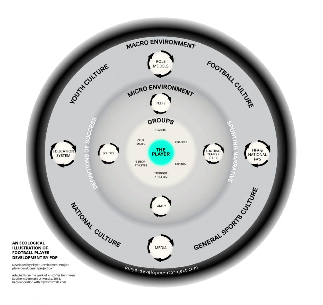 An ecological illustration of football player development by Player Development Project.