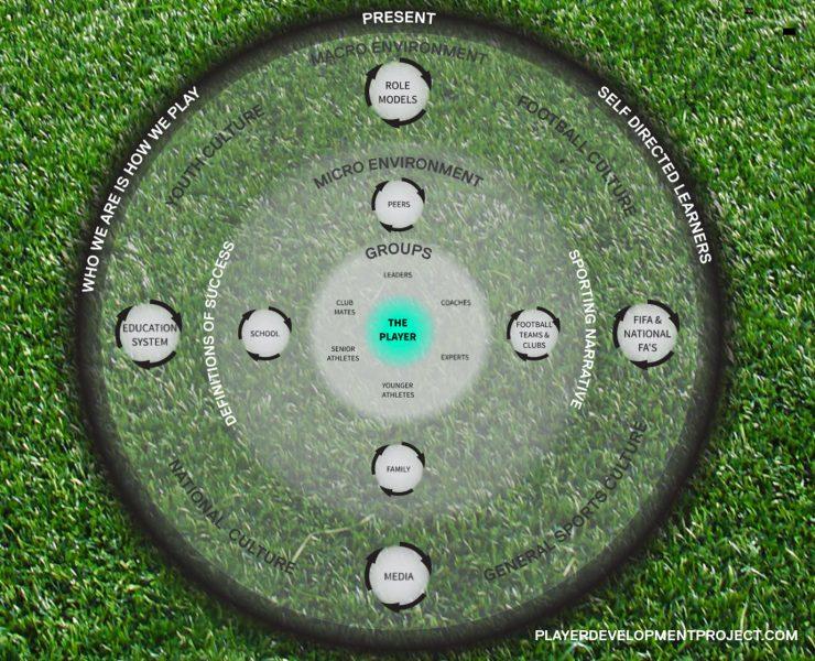 PDP Environment Model